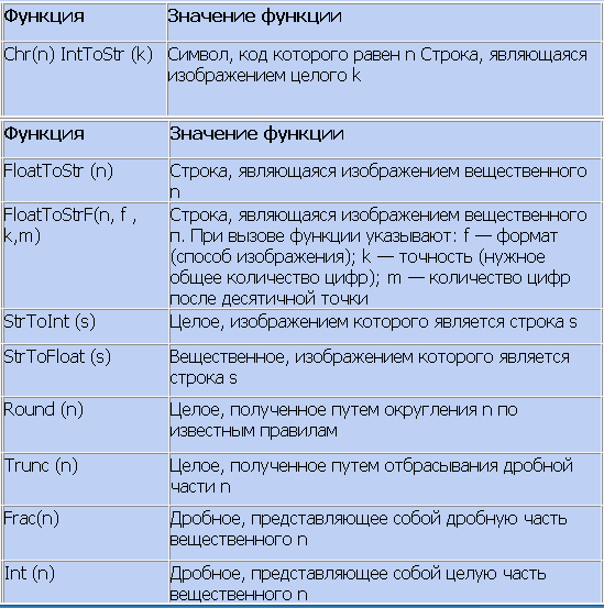 FunPreobraz Калькулятор на Delphi