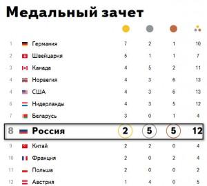 2014 02 15 010350 300x270 9 дней до завершения Олимпийских игр