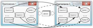pict1 300x91 Обмен данными между приложениями