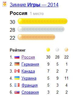paral Закрытие Паралимпийских игр в Сочи