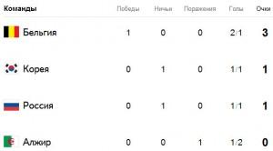 таблица 300x166 Первый матч сборной России по футболу
