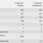 stats 150x150 Академия альфа мужиков