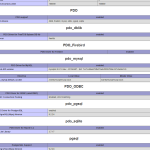 pdo 150x150 Как сделать форму для опроса на PHP